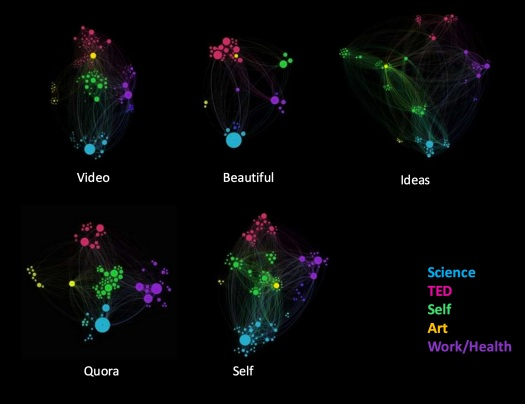 "ideas, Gephi, ""network visualization"" ""Quantified Curiosity"" Amy Robinson, Quora, beautiful, video, self, quantified mind"